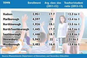 sh class size graph